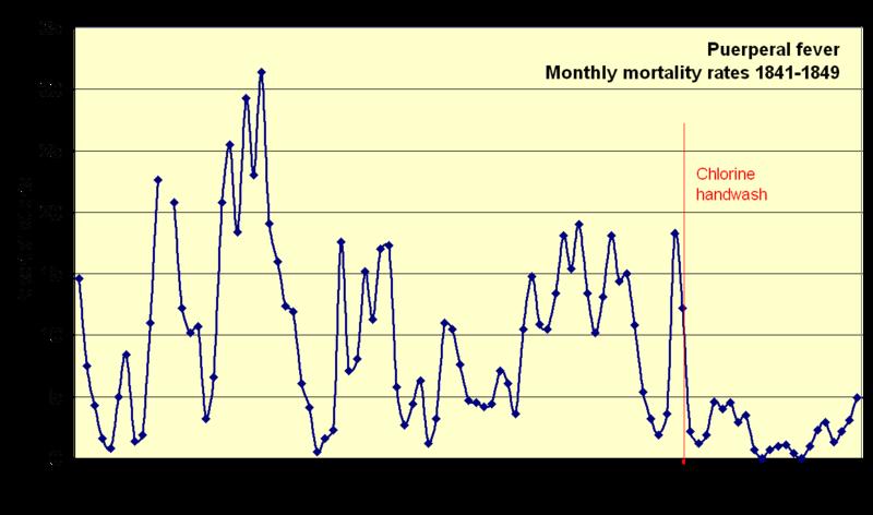 taux de mortalité mensuels à la clinique de Vienne entre 1841 et 1849 données de Semmelweis